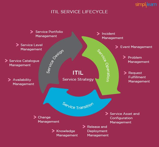 itil-service-lifecycle.jpeg